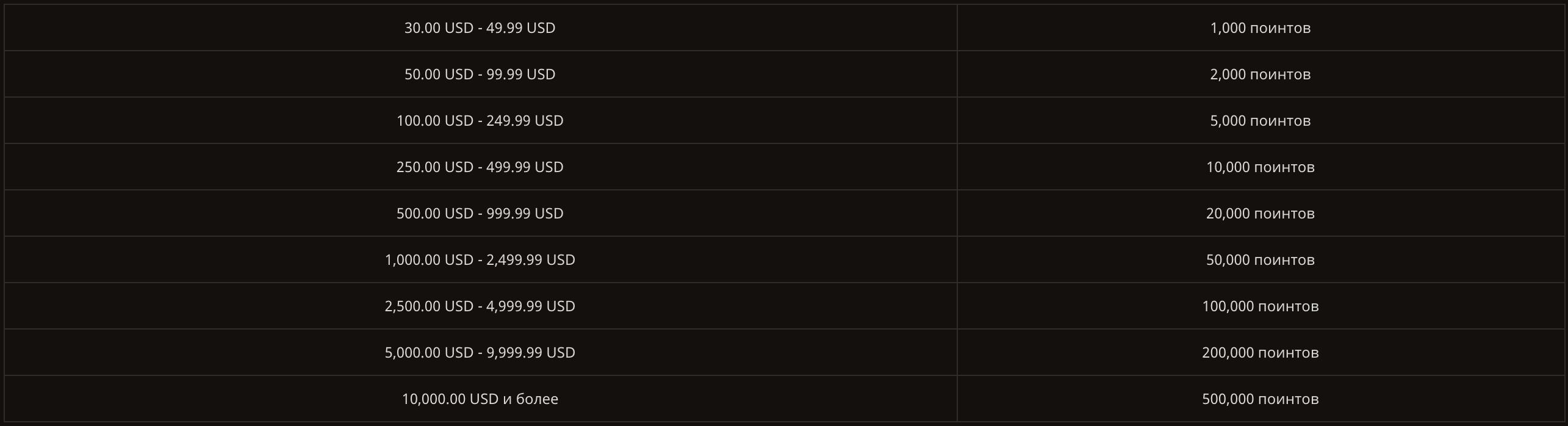 правила начисления поинтов в плей фортуна